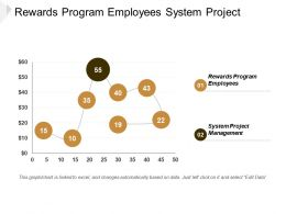 Rewards Program Employees System Project Management Agile Methodologies Cpb