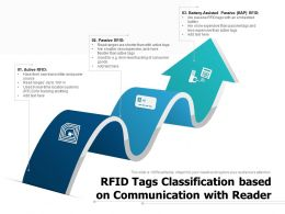 RFID Tags Classification Based On Communication With Reader