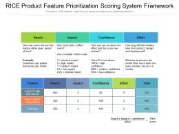 Rice Product Feature Prioritization Scoring System Framework