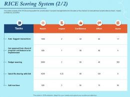 RICE Scoring System Budget Warning Ppt Powerpoint Presentation Elements