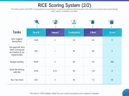 Rice Scoring System Quick File Ppt Powerpoint Presentation Gallery Rules