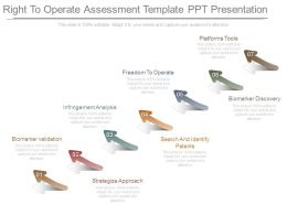 Right To Operate Assessment Template Ppt Presentation