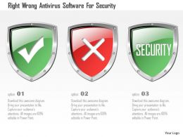 Right Wrong Antivirus Software For Security Ppt Slides