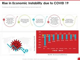 Rise In Economic Instability Due To COVID 19 Ppt Powerpoint Presentation File Icon