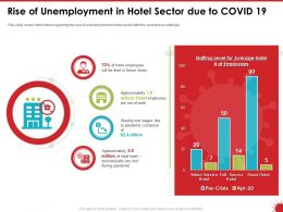 Rise Of Unemployment In Hotel Sector Due To COVID 19 Ppt Powerpoint Presentation Visuals