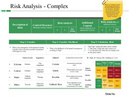 Risk Analysis Complex Powerpoint Slide Themes