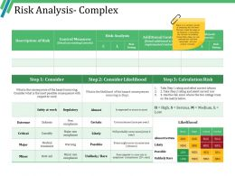 Risk Analysis Complex Ppt Slides