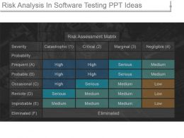 Risk Analysis In Software Testing Ppt Ideas