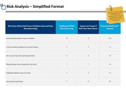 Risk Analysis Simplified Format Brainstorming Ppt Powerpoint Presentation