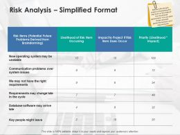 Risk Analysis Simplified Format Communication Powerpoint Presentation Slides