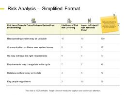 Risk Analysis Simplified Format Communication Problems Ppt Powerpoint Presentation