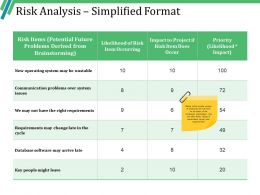Risk Analysis Simplified Format Example Ppt Presentation