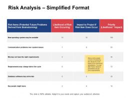 Risk Analysis Simplified Format Item Occurring Brainstorming Ppt Powerpoint Presentation