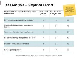 Risk Analysis Simplified Format Operating Communications Ppt Powerpoint Presentation Pictures