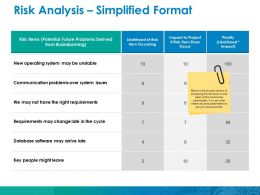 Risk Analysis Simplified Format Ppt Ideas Graphics Tutorials