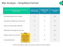 Risk Analysis Simplified Format Ppt Powerpoint Presentation Pictures Demonstration