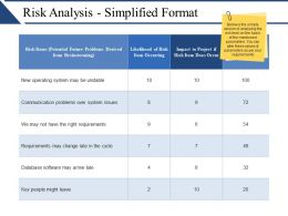Risk Analysis Simplified Format Ppt Sample