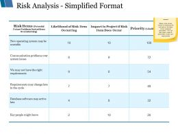 Risk Analysis Simplified Format Ppt Styles Deck
