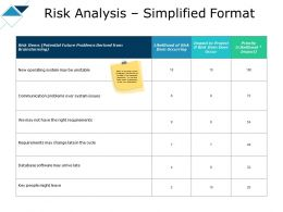 Risk Analysis Simplified Format Requirements Ppt Powerpoint Slides