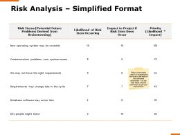 Risk Analysis Simplified Format System Ppt Powerpoint Presentation Professional Slideshow