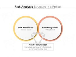 Risk Analysis Structure In A Project
