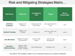 Risk And Mitigating Strategies Matrix Showing Risk Event And Contingency Plan