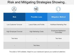Risk And Mitigating Strategies Showing Possible Risk Loss And Mitigation Method