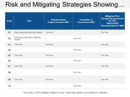 Risk And Mitigating Strategies Showing Potential Risk Impact With Mitigation Plan