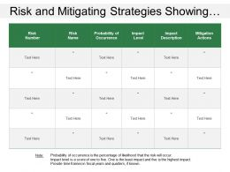 Risk And Mitigating Strategies Showing Probability Of Risk Occurrence With Mitigation Actions