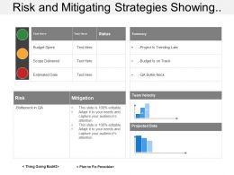 Risk And Mitigating Strategies Showing Project Status With Risk And Mitigation Strategy