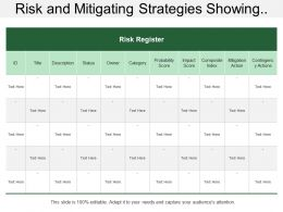 Risk And Mitigating Strategies Showing Risk Description With Mitigation And Contingency Actions