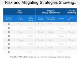 Risk And Mitigating Strategies Showing Risk Factors With Mitigation Strategy Implementation Plan