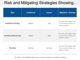 Risk And Mitigating Strategies Showing Risk Likelihood Impact And Mitigation Strategy