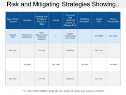 Risk And Mitigating Strategies Showing Type Of Risk Outcome And Mitigation Plan