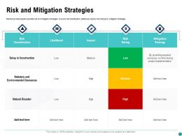 Risk And Mitigation Strategies Rating Ppt Powerpoint Presentation File Slide