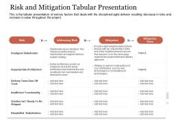 Risk And Mitigation Tabular Presentation Agile Delivery Approach Ppt Structure