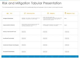Risk And Mitigation Tabular Presentation Ppt Powerpoint Presentation Pictures Good