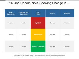 Risk And Opportunities Showing Change In Risk Opportunity And Priority