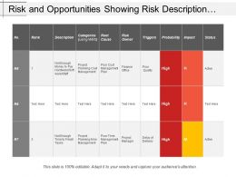 Risk And Opportunities Showing Risk Description With Risk Impact