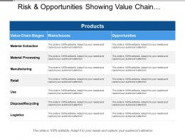 Risk And Opportunities Showing Value Chain Stages And Risks