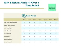 Risk And Return Analysis Over A Time Period Management Ppt Powerpoint Presentation Pictures Brochure