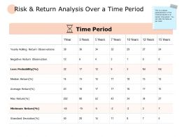 Risk And Return Analysis Over A Time Period Probability Ppt Powerpoint Slides