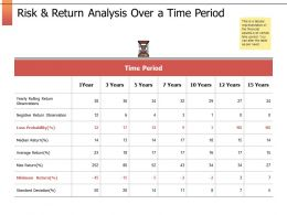 Risk And Return Analysis Over A Time Period Standard Deviation Ppt Slides