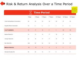 Risk And Return Analysis Over A Time Period Year Ppt Powerpoint Presentation Icon Pictures