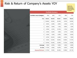 Risk And Return Of Company Assets Yoy Finance Ppt Powerpoint Slides