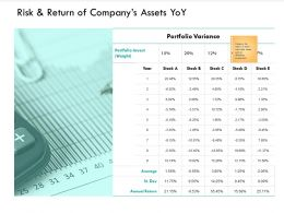 Risk And Return Of Companys Assets YoY Stock Ppt Powerpoint Presentation Slides