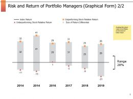 Risk And Return Of Portfolio Managers Graphical Form Marketing Ppt Powerpoint Presentation Outline Rules