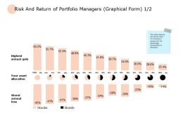 Risk And Return Of Portfolio Managers Graphical Form Ppt Powerpoint Presentation Outline Background Image
