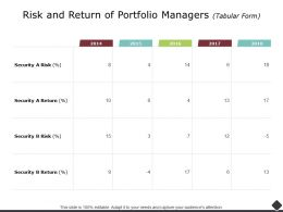 Risk And Return Of Portfolio Managers Percentage Ppt Powerpoint Presentation