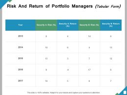 Risk And Return Of Portfolio Managers Ppt Powerpoint Presentation File Ideas